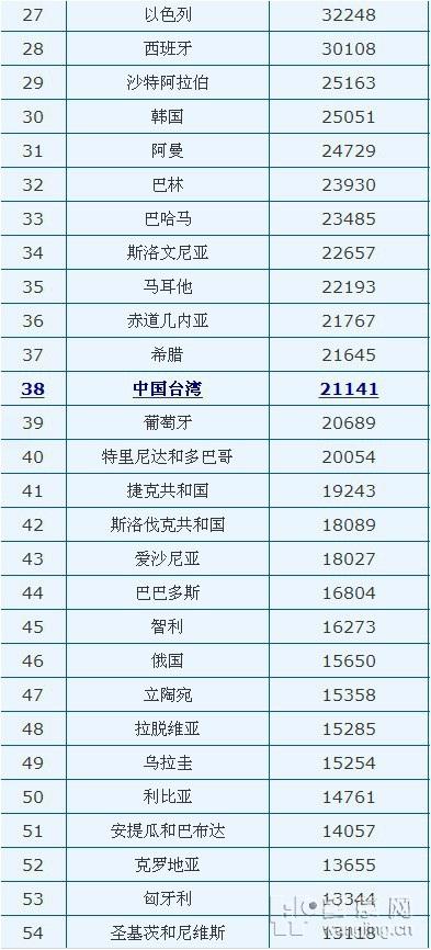2016年世界gdp排名_16年地级市gdp排名_2013年世界gdp排名